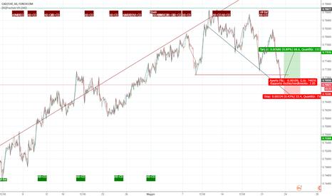 CADCHF: rimbalzi su un trend ribassista