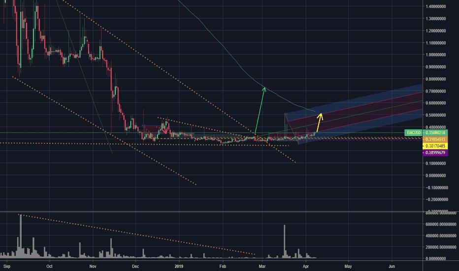 emc btc tradingview)