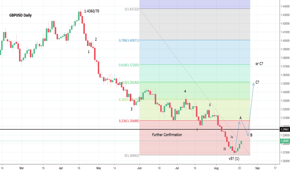 GBPUSD: GBPUSD resuming its counter trend rally towards 1.3300 ?