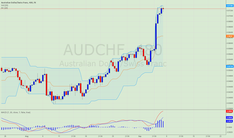 AUDCHF: AUDCHF Short-term overbought