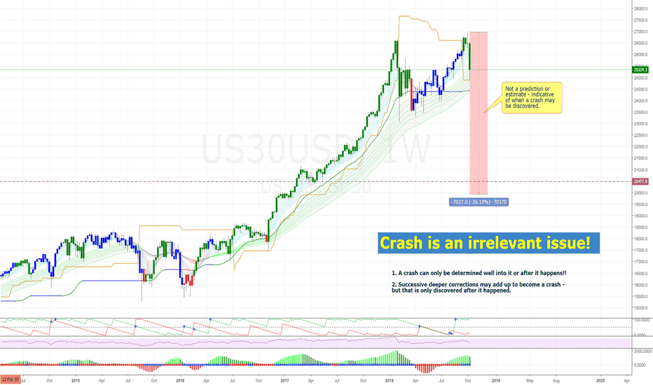 US30USD: Dow Jones (Wall Street) - crash is an irrelevant issue.