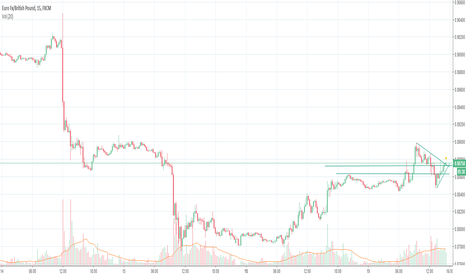 EURGBP: Bull starting to happen?