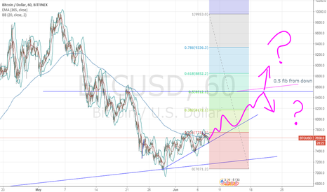 BTCUSD: do we go to the 0.5 fib from the down trend?