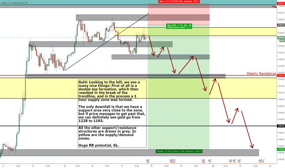 XAUUSD: Gold short analysis