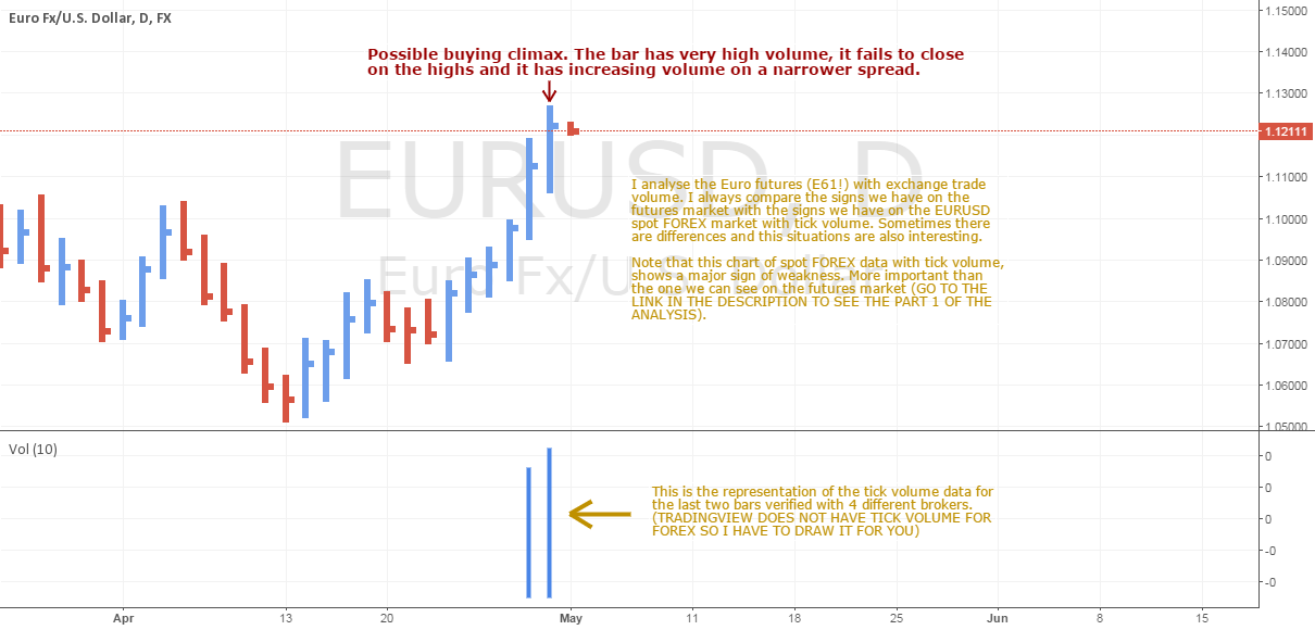 EURUSD pushes higher but there is a lot of supply (PART 2)