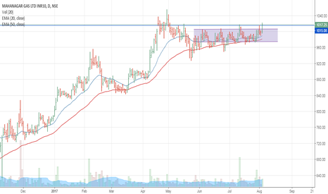 MGL: MGL- Strong Breakout above 1015 after 2 months of consolidation
