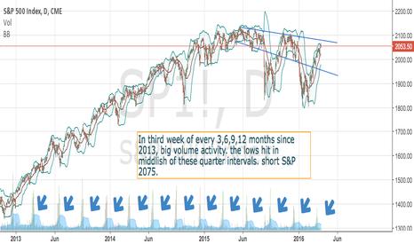 SP1!: Unusual S&P 500 volume activity every quarter.