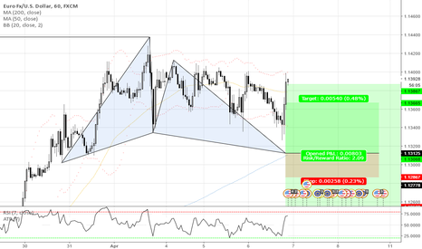 EURUSD: GARTLEY SETUP WITH A GREAT R/R RATIO