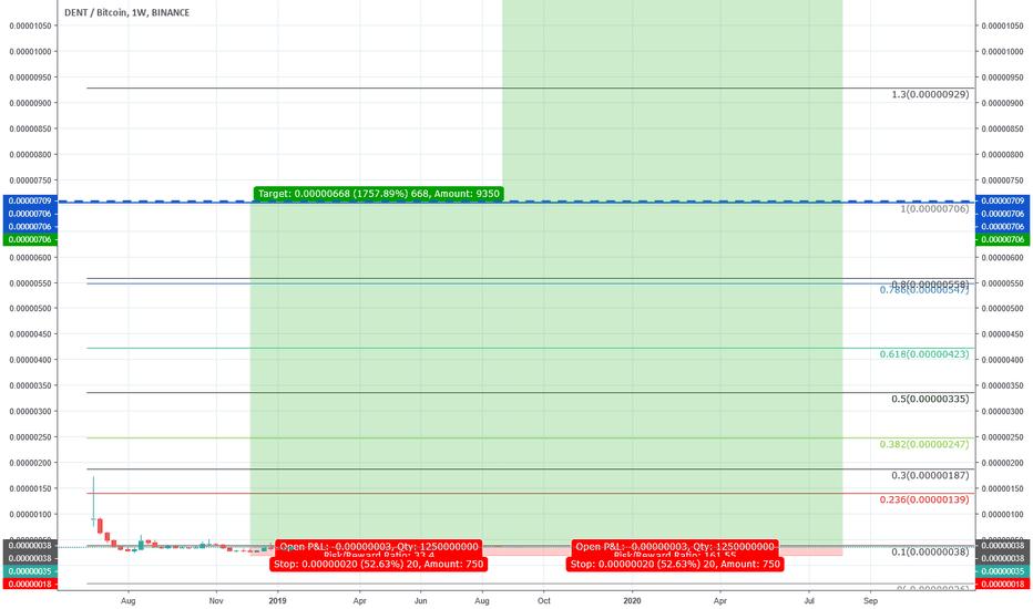 DENTBTC: DENT/BTC; La zone d'accumulation - Potential profit: 1757%/8502%