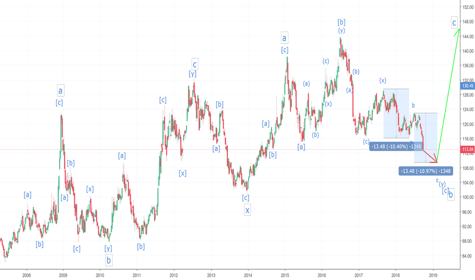 TLT: All You Head and Shoulders Suckers are Going to Get Owned!