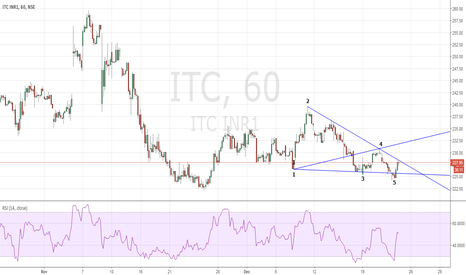 ITC: Wolfe Wave Long ITC
