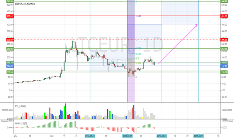 LTCEUR: LTCEUR to  250, maybe 400 before the summer