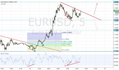 EURUSD: Is EURUSD distrubution or re-acomulation?
