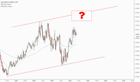 EURUSD: Posssible Breakout or Reversal Area