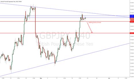 GBPJPY: gbpjpy strategy