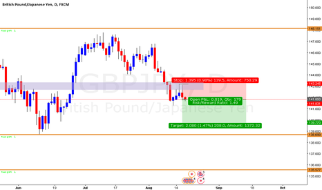 GBPJPY: GBPJPY Sell ( D & H4 )