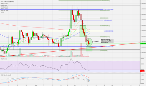 NXSBTC: NXS: Possible reversal on the daily