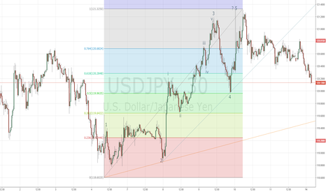 USDJPY: USD/JPY возобновит рост от поддержки 120.20