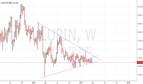 LUPIN: Lupin - inflection point for a Big ove