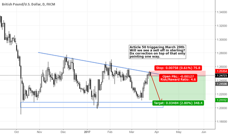 GBPUSD: Article 50 Trigger to compound a short term correction in USD?