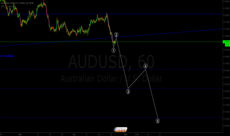 AUDUSD: AUDUSD Possible Elliott Wave Count