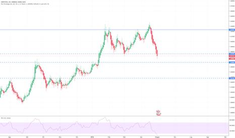 GBPUSD: GBP/USD - rotta congestione al ribasso