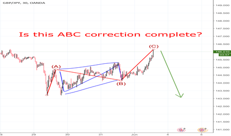 GBPJPY: GbpJpy correction complete?