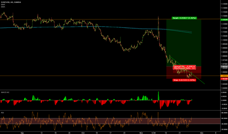 EURUSD: EURUSD in the game again soon?