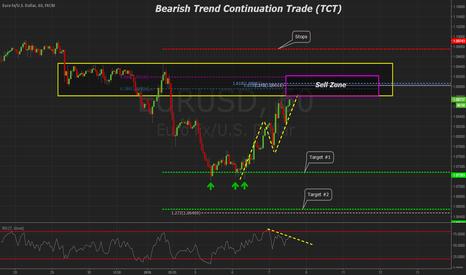 EURUSD: EURUSD Trend Continuation Trade 60min
