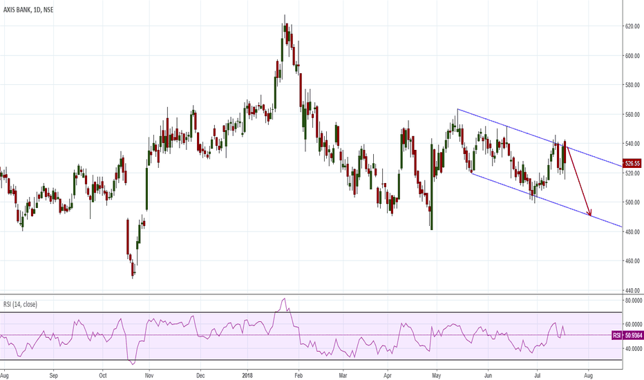 AXISBANK: Parallel Channel