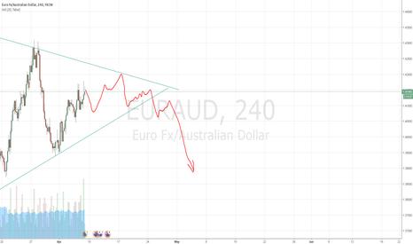 EURAUD: EUR/AUD Long to 1.42000. Then big short