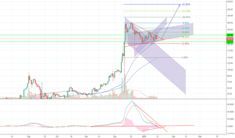 LTCUSD: Keep ready for LTC. UP