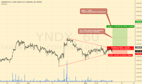 YNDX: Яндекс. Найдется лонг.