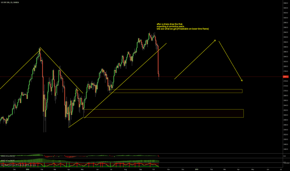 SPX500USD: SNP Corrective wave in play?