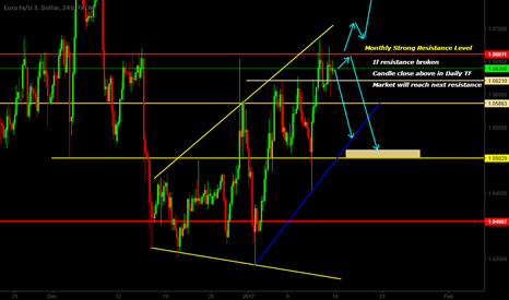 EURUSD: EURUSD MONTHLY STRONG RESISTANCE AHEAD~