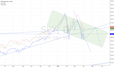 SPY: INDEXES: DOWNWARD CHANNEL EMERGING