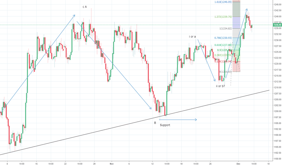XAUUSD: Gold could find support ahead of $1228/29 levels