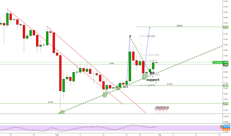 LTCUSD3M: long ltcusd at support line