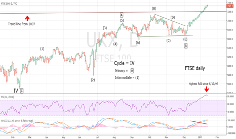 UKX: FTSE Long Term Wave Count - Update 1/16/17