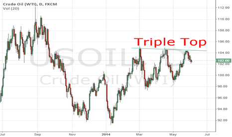 USOIL: Triple Bottom in WTI CRUDE.