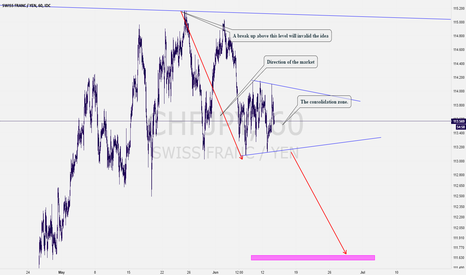 CHFJPY: CHFJPY: Formation of a bearish pattern