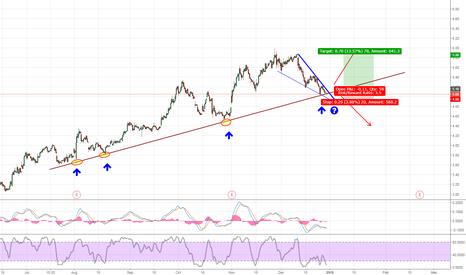 GRPN: Falling Wedge .... TL support....risk reward ratio 3.5