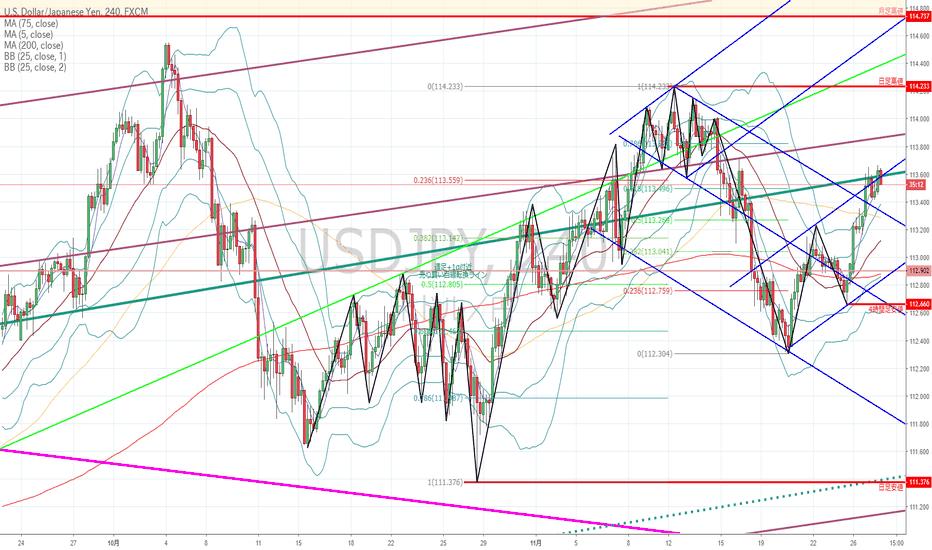 USDJPY: ドル円:基本的には上目線だが、根拠が崩れたところをショートする逆張り戦略で…