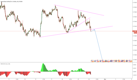 AUDUSD: AUDUSD is breaking out