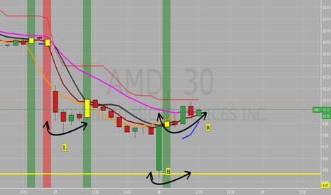 AMD: 30min chart showing possible Inverse Head & Shoulders