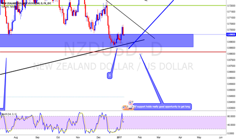 NZDUSD: Good Buying opportunity Kiwi Dollar