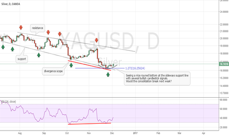 XAGUSD: XAGUSD Bulls expected