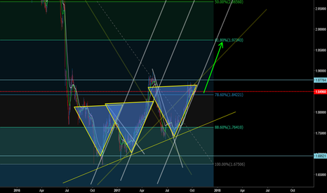 GBPNZD: GBPNZD Daily Uptrend
