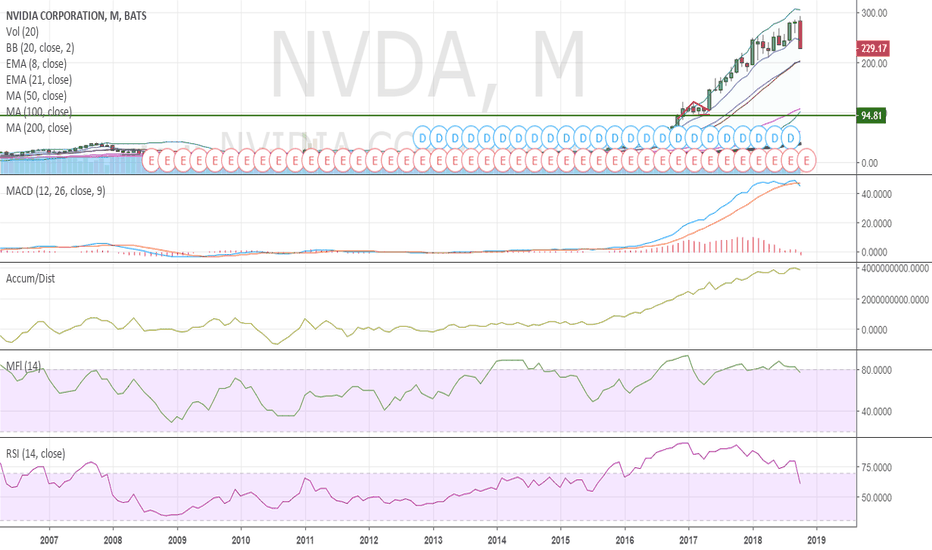 NVDA: $NVDA monthly .. what does the chart say ..