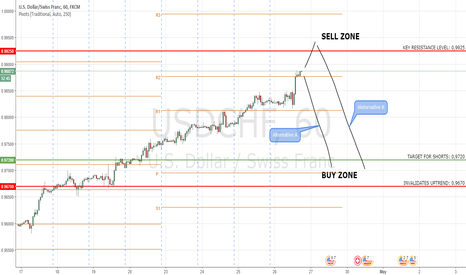 USDCHF: USDCHF: Uptrend Getting Exhausted